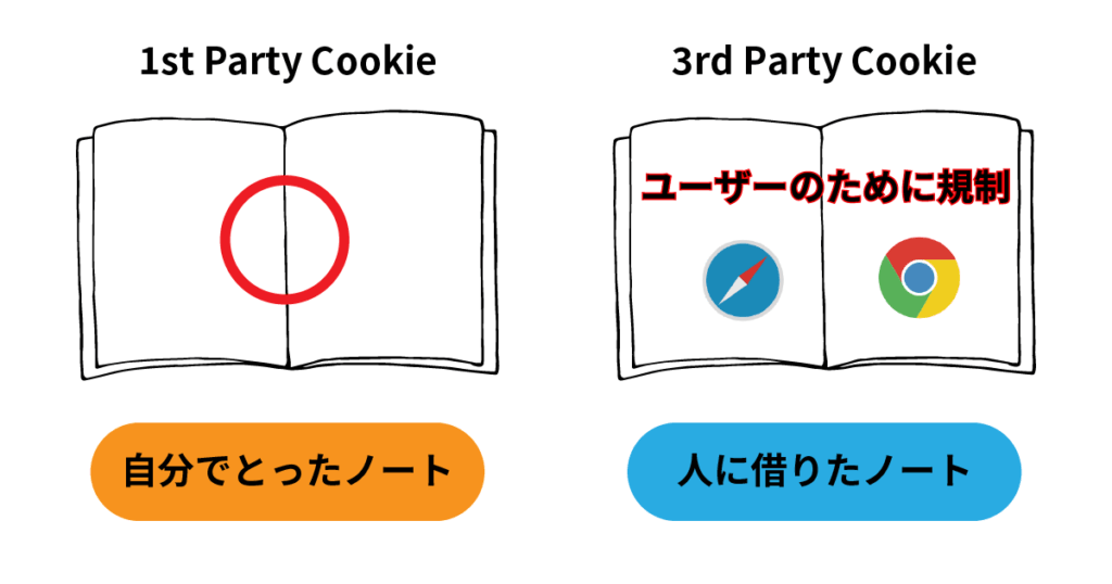 1st Party Cookie:自分でとったノート 3rd Party Cookie:人から借りたノート safari Chromeは3rd Party Cookieをユーザーのために規制