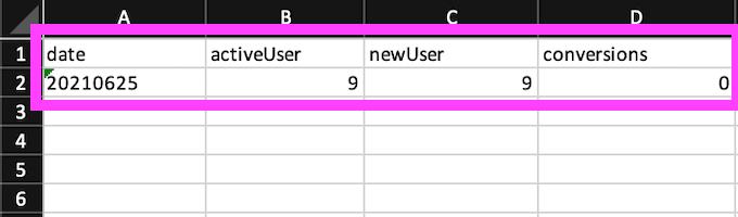 エクセル 日付(date):20210625 ユーザー数(activeUser):9 新規ユーザー(newUser):9 コンバージョン(conversions):0